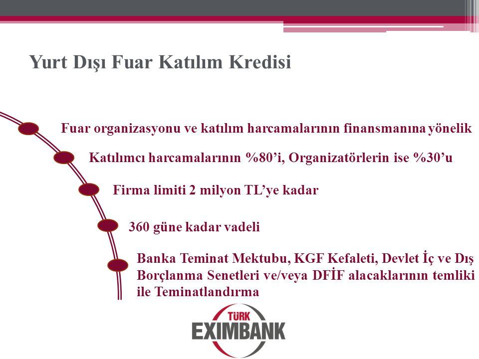 Yurt Dışı Fuar Katılım Kredisi