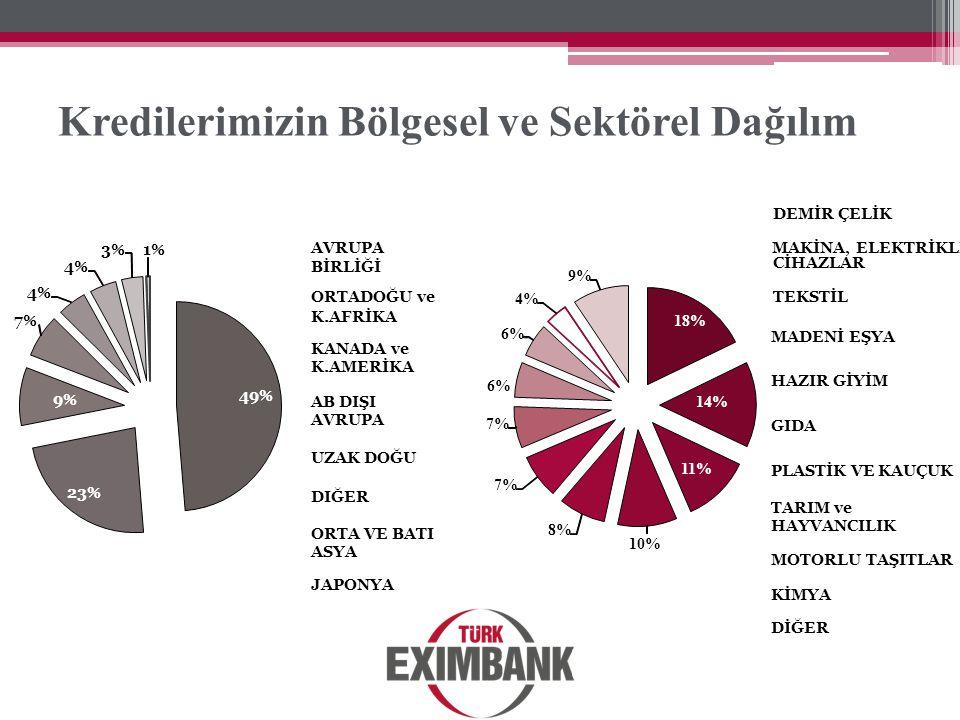 Kredilerimizin Bölgesel ve Sektörel Dağılım