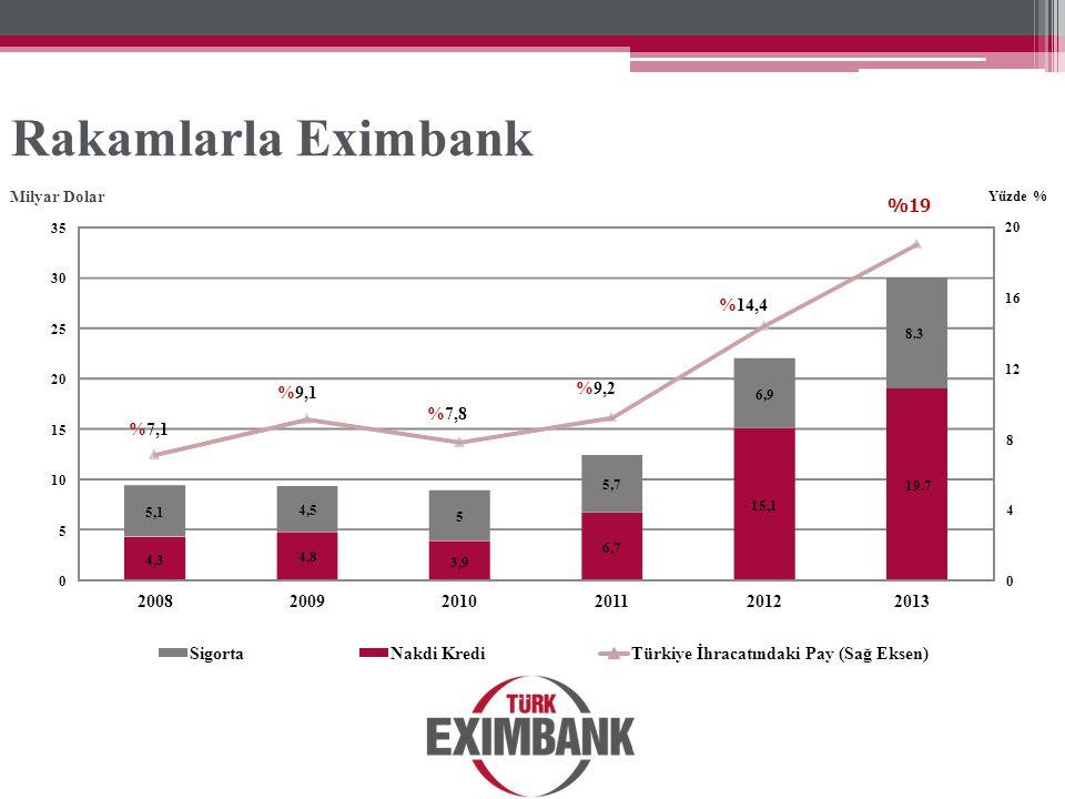 Rakamlarla Eximbank % 7,1 9,1 7,8 9,2 14,4 %19 2008 2009 2010 2011