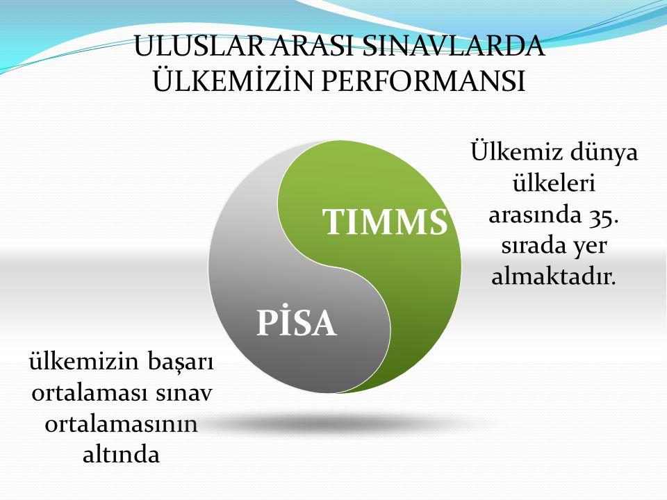 TIMMS PİSA ULUSLAR ARASI SINAVLARDA ÜLKEMİZİN PERFORMANSI