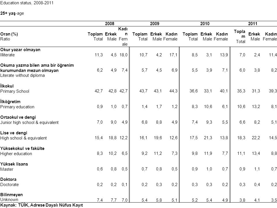 Education status, 2008-2011 25+ yaş-age. 2008. 2009. 2010. 2011. Oran (%) Ratio. Toplam Total.