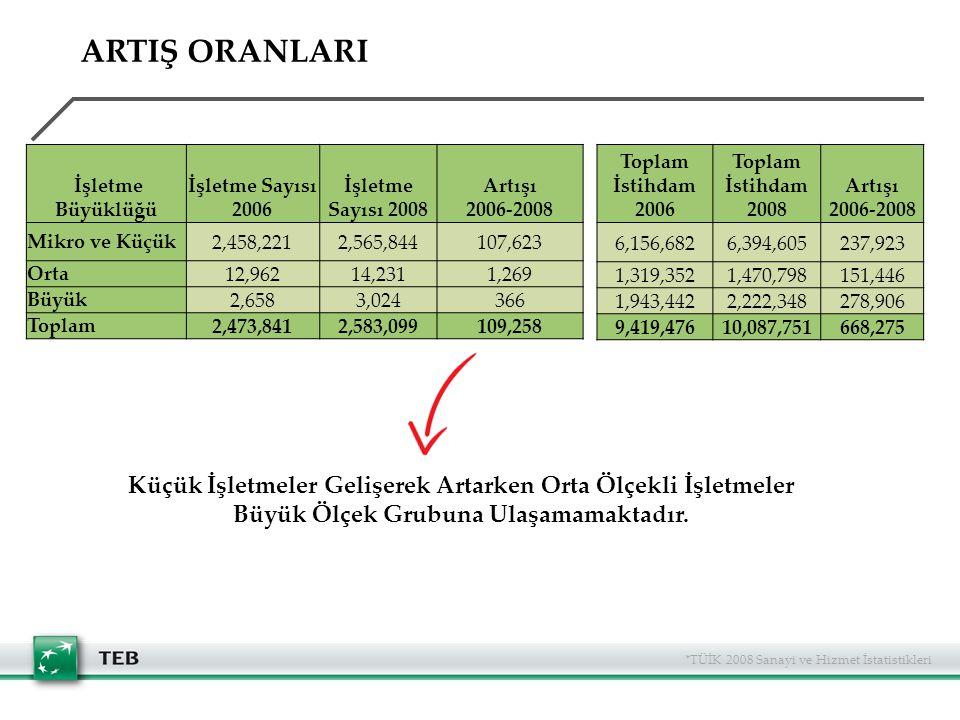 ARTIŞ ORANLARI İşletme Büyüklüğü. İşletme Sayısı 2006. İşletme Sayısı 2008. Artışı 2006-2008. Mikro ve Küçük.