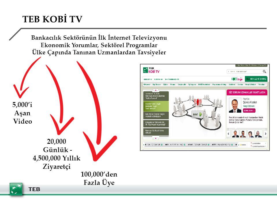 TEB KOBİ TV 5,000'i Aşan Video 20,000 Günlük - 4,500,000 Yıllık