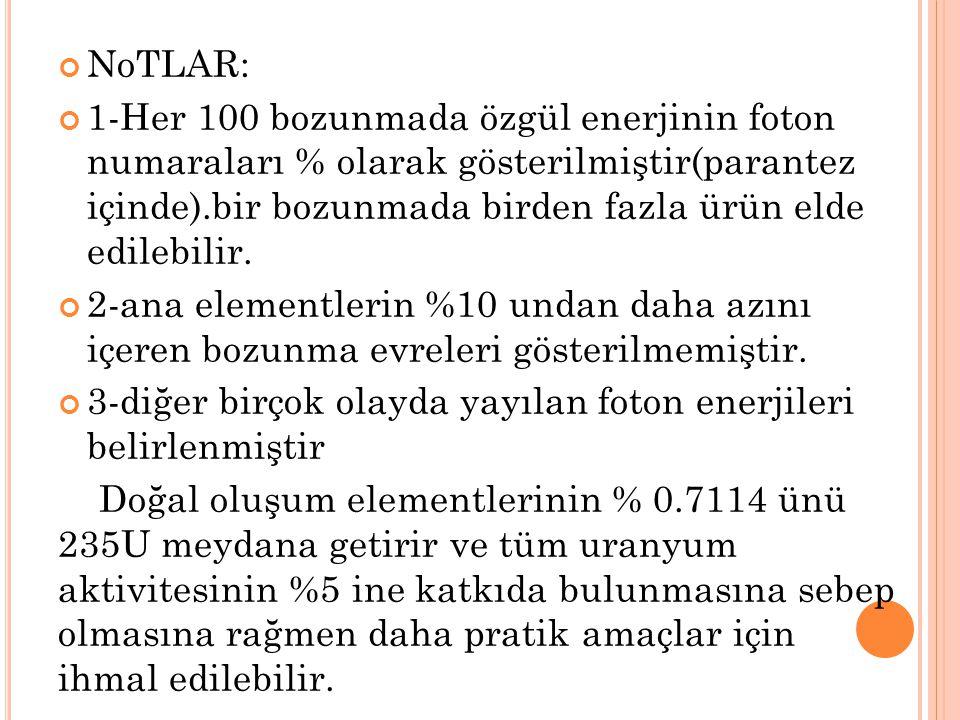 NoTLAR: