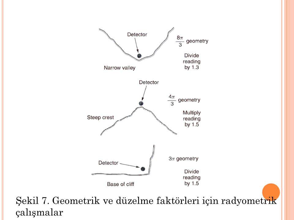 Şekil 7. Geometrik ve düzelme faktörleri için radyometrik çalışmalar