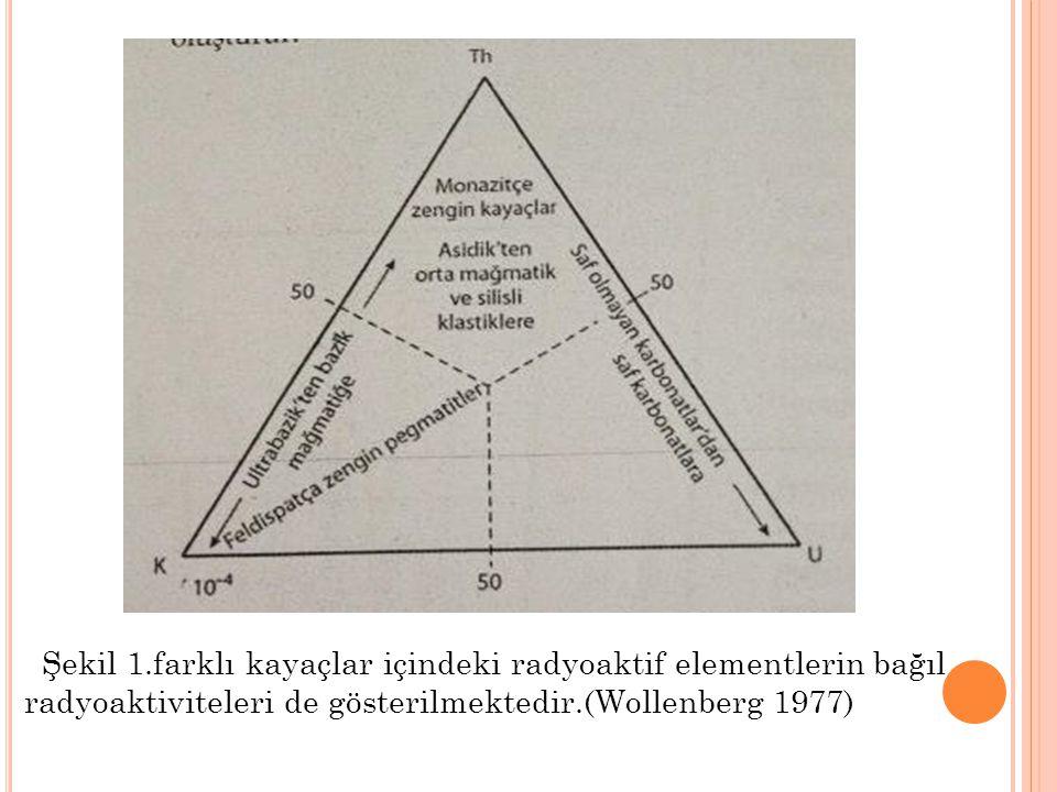 Şekil 1.farklı kayaçlar içindeki radyoaktif elementlerin bağıl radyoaktiviteleri de gösterilmektedir.(Wollenberg 1977)