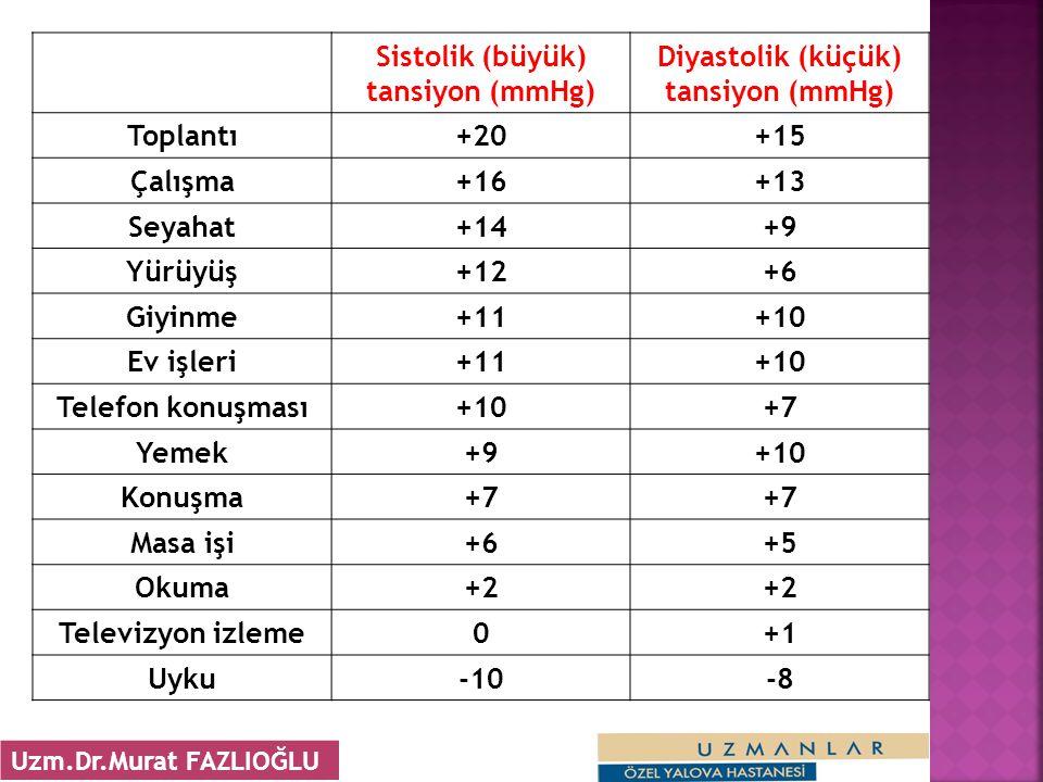 Sistolik (büyük) tansiyon (mmHg) Diyastolik (küçük) tansiyon (mmHg)