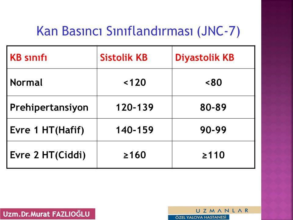 Kan Basıncı Sınıflandırması (JNC-7)