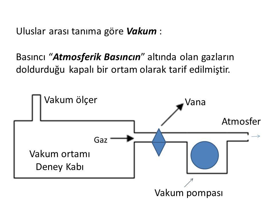 Uluslar arası tanıma göre Vakum :
