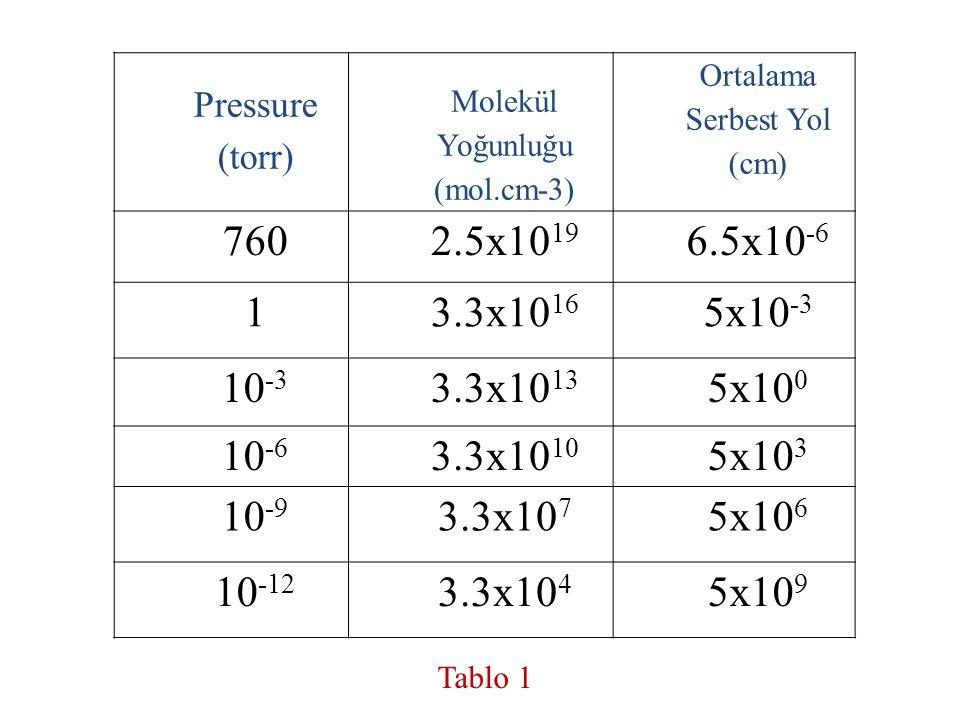 Pressure (torr) Molekül Yoğunluğu (mol.cm-3) Ortalama Serbest Yol (cm) 760. 2.5x1019.