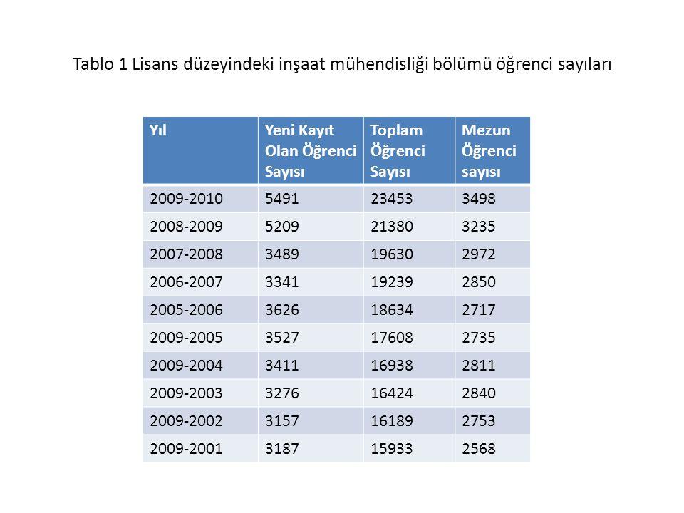 Tablo 1 Lisans düzeyindeki inşaat mühendisliği bölümü öğrenci sayıları