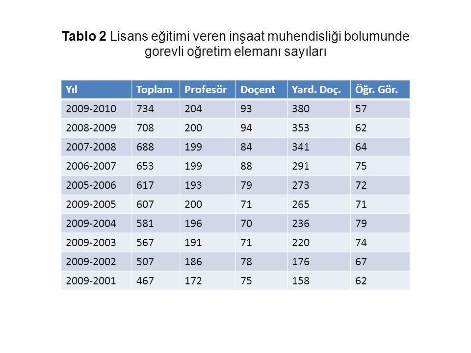 Tablo 2 Lisans eğitimi veren inşaat muhendisliği bolumunde gorevli oğretim elemanı sayıları
