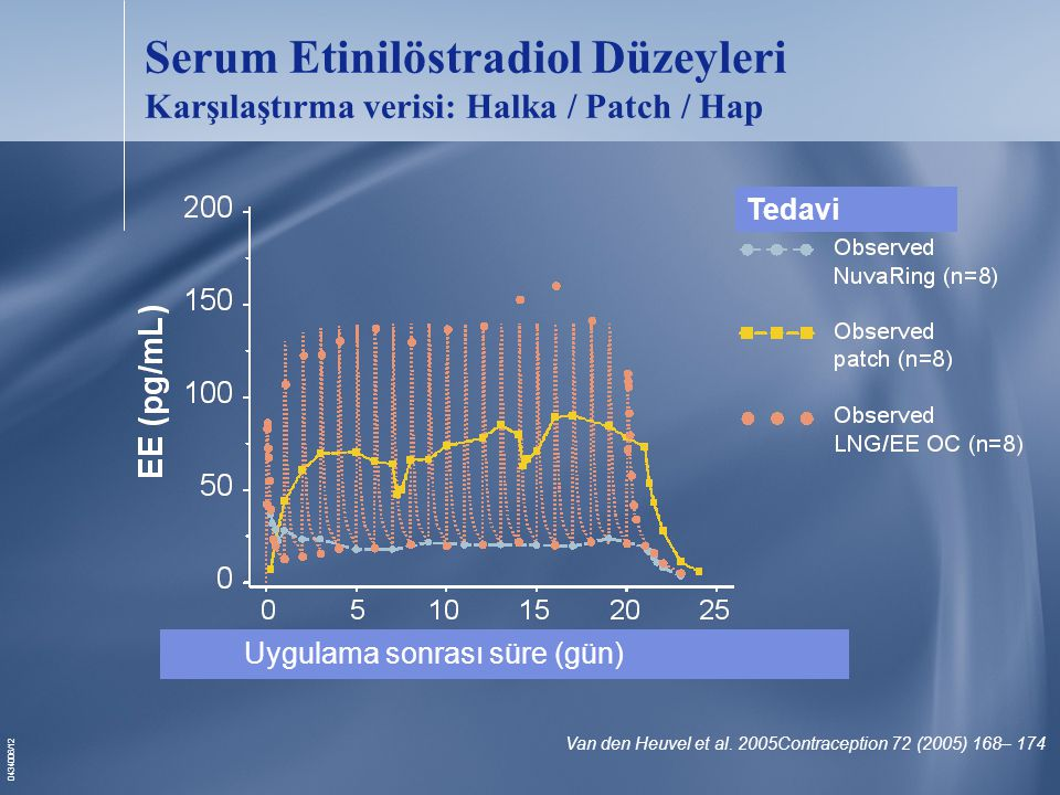 Serum Etinilöstradiol Düzeyleri Karşılaştırma verisi: Halka / Patch / Hap