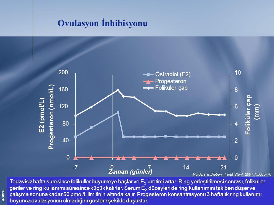 Ovulasyon İnhibisyonu