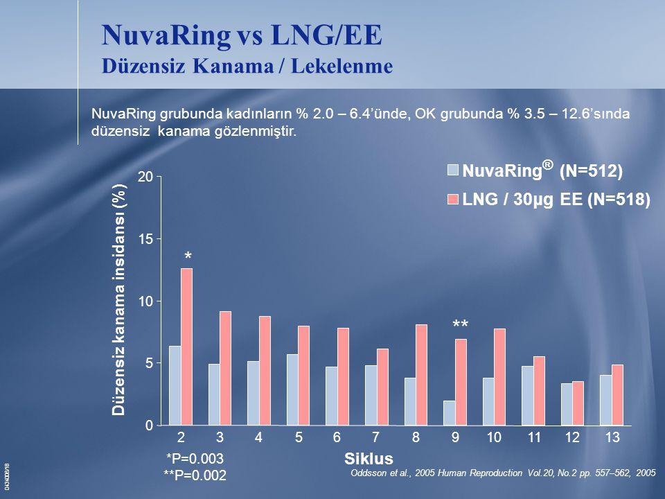 NuvaRing vs LNG/EE Düzensiz Kanama / Lekelenme