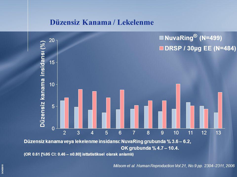 Düzensiz Kanama / Lekelenme