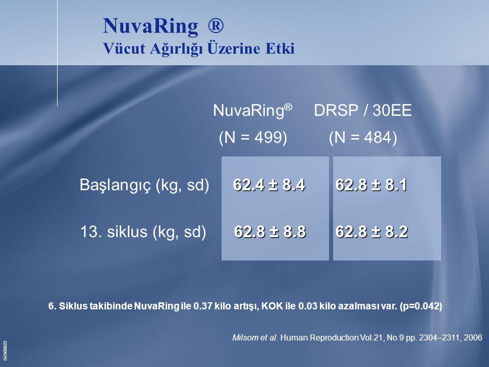 NuvaRing ® Vücut Ağırlığı Üzerine Etki