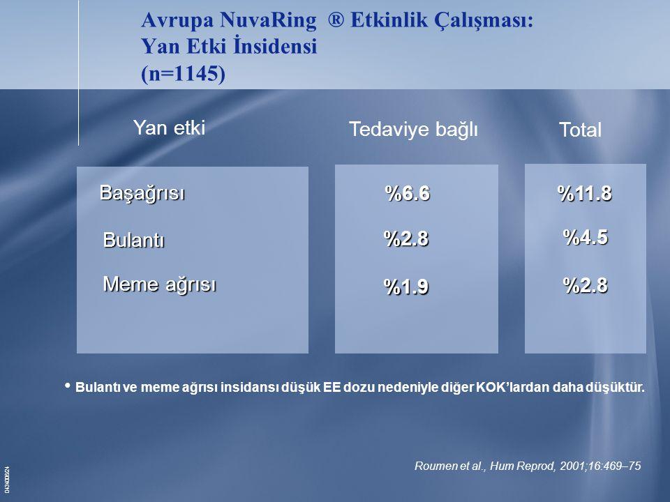 Avrupa NuvaRing ® Etkinlik Çalışması: Yan Etki İnsidensi (n=1145)