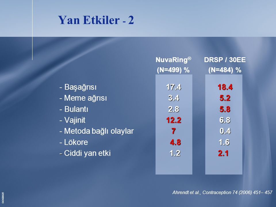 Yan Etkiler - 2 NuvaRing® DRSP / 30EE - Başağrısı 17.4 18.4