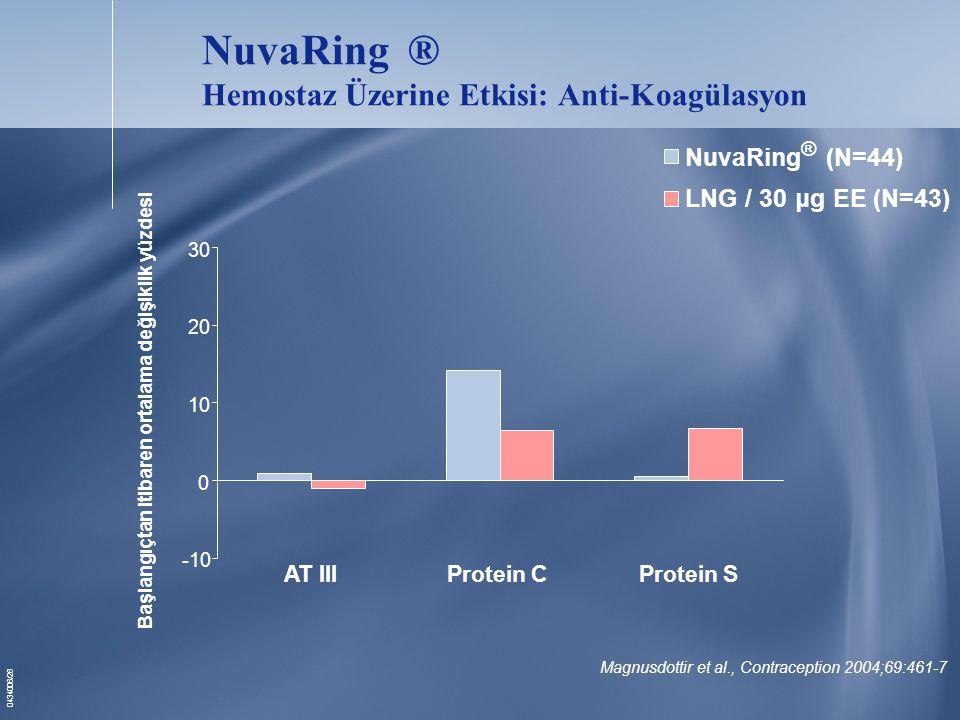 NuvaRing ® Hemostaz Üzerine Etkisi: Anti-Koagülasyon