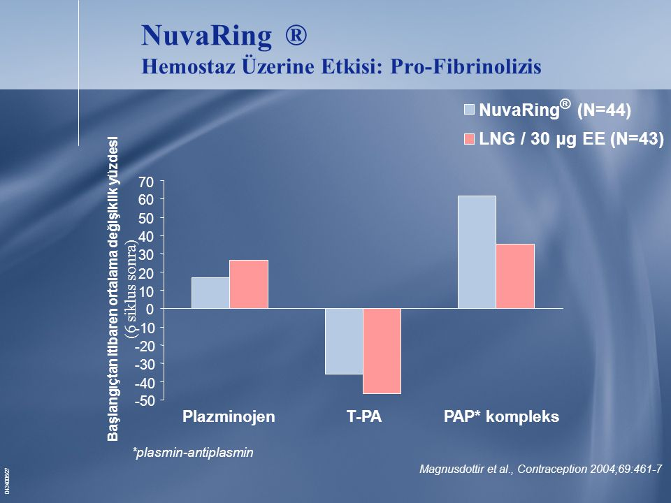 NuvaRing ® Hemostaz Üzerine Etkisi: Pro-Fibrinolizis