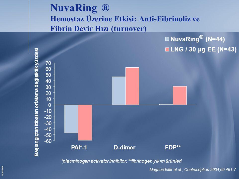 NuvaRing ® Hemostaz Üzerine Etkisi: Anti-Fibrinoliz ve Fibrin Devir Hızı (turnover)