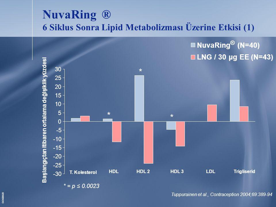 NuvaRing ® 6 Siklus Sonra Lipid Metabolizması Üzerine Etkisi (1)