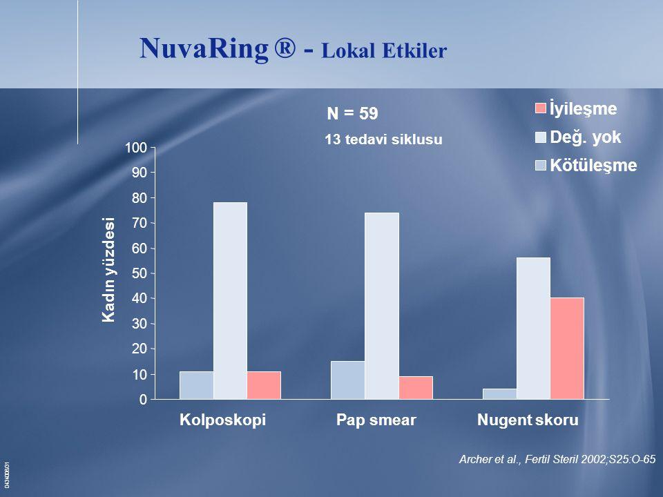 NuvaRing ® - Lokal Etkiler