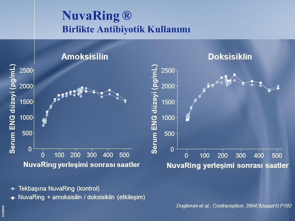 NuvaRing ® Birlikte Antibiyotik Kullanımı