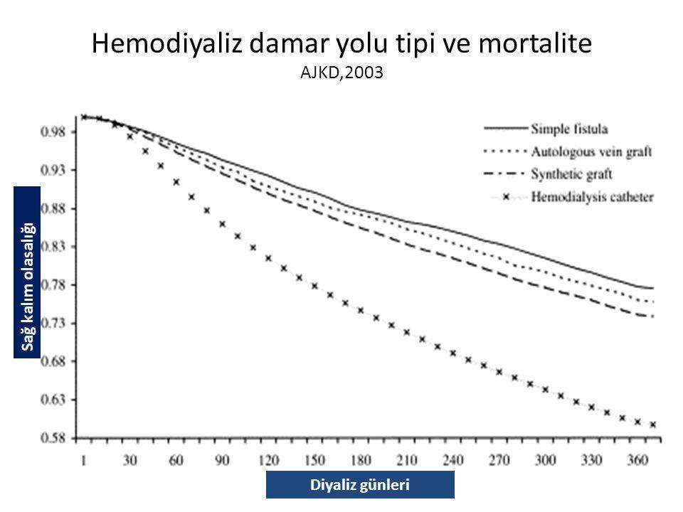 Hemodiyaliz damar yolu tipi ve mortalite AJKD,2003