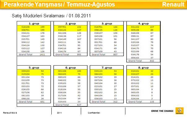 Perakende Yarışması / Temmuz-Ağustos Renault