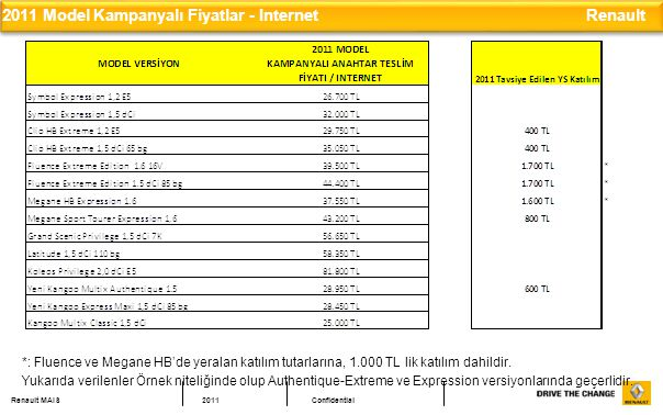 2011 Model Kampanyalı Fiyatlar - Internet Renault