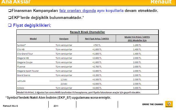 Ana Akslar Renault Fiyat değişiklikleri;
