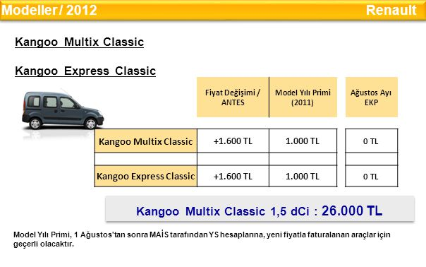 Kangoo Express Classic Kangoo Multix Classic 1,5 dCi : 26.000 TL