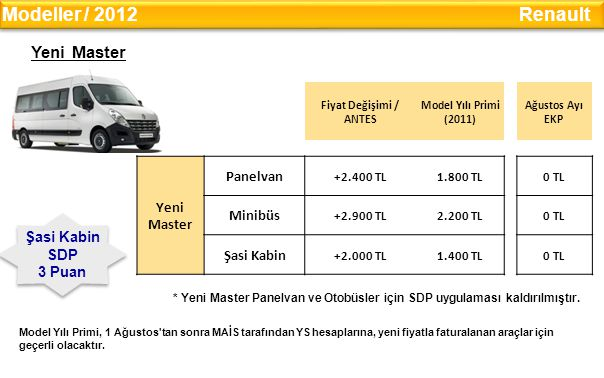 Modeller / 2012 Renault Yeni Master Yeni Panelvan Master Minibüs