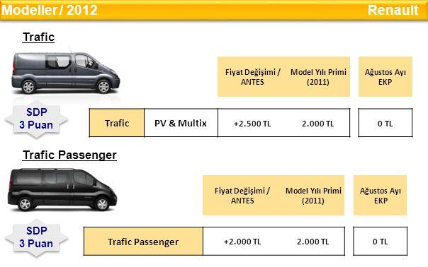Modeller / 2012 Renault Trafic Trafic Passenger Trafic PV & Multix SDP