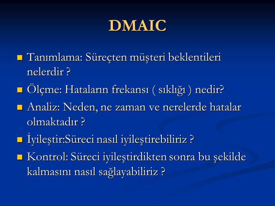 DMAIC Tanımlama: Süreçten müşteri beklentileri nelerdir