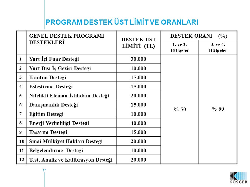 PROGRAM DESTEK ÜST LİMİT VE ORANLARI