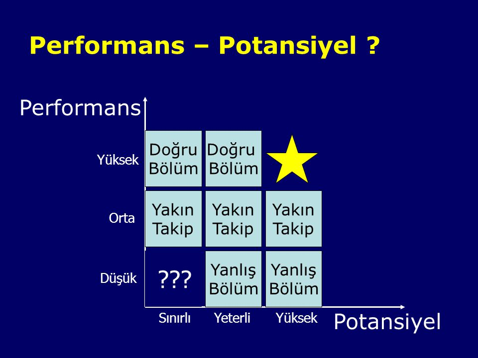 Performans – Potansiyel