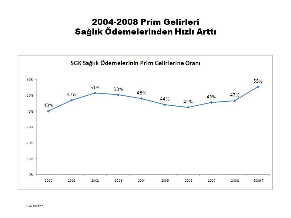 2004-2008 Prim Gelirleri Sağlık Ödemelerinden Hızlı Arttı