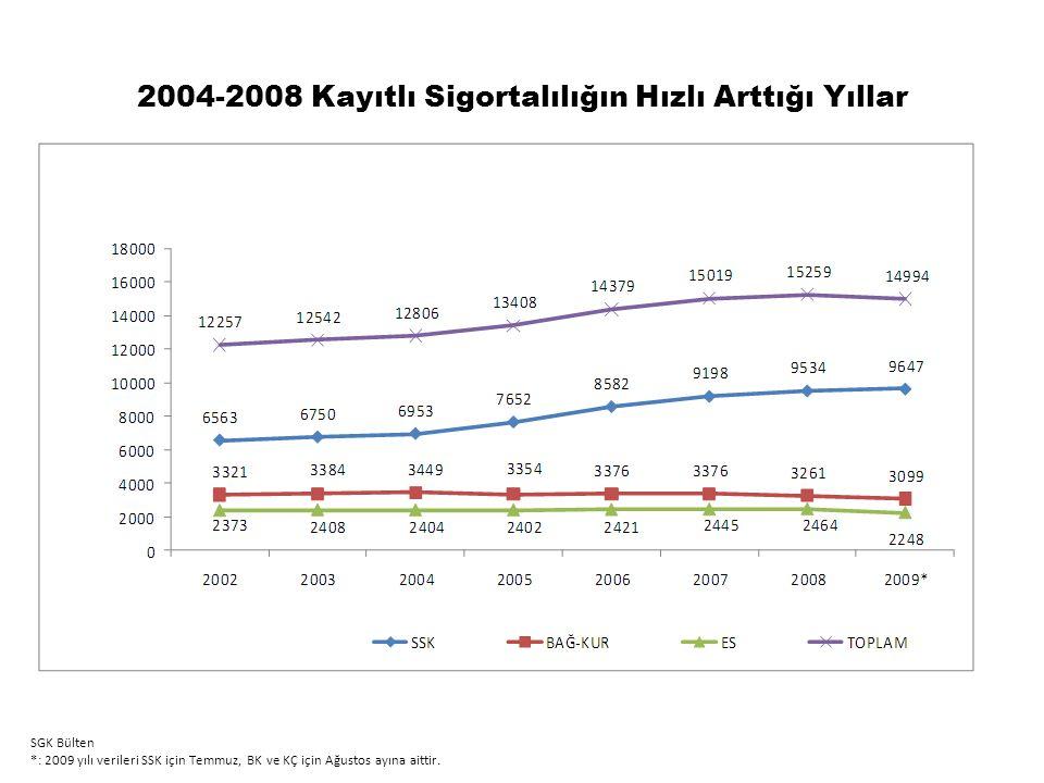 2004-2008 Kayıtlı Sigortalılığın Hızlı Arttığı Yıllar