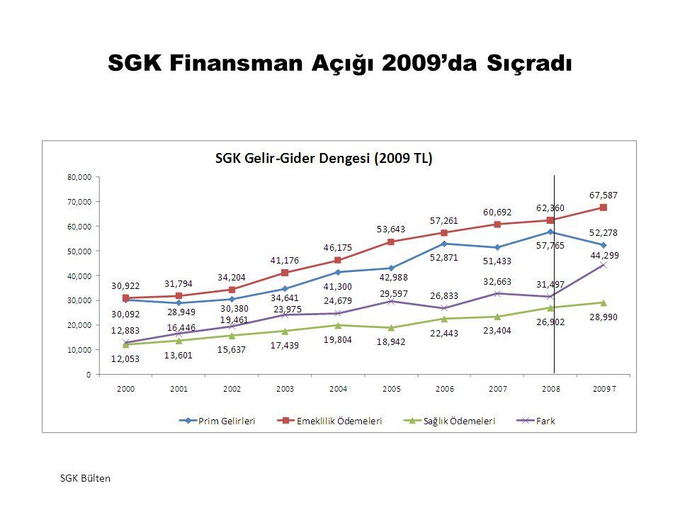 SGK Finansman Açığı 2009'da Sıçradı