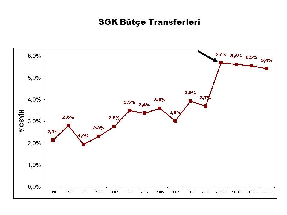 SGK Bütçe Transferleri