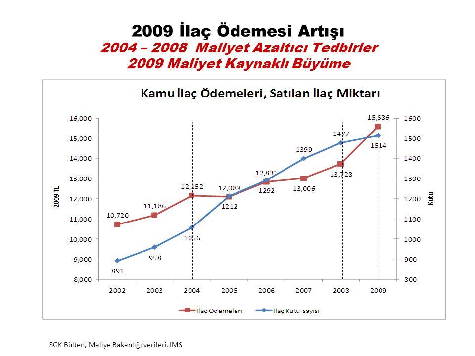 2009 İlaç Ödemesi Artışı 2004 – 2008 Maliyet Azaltıcı Tedbirler 2009 Maliyet Kaynaklı Büyüme