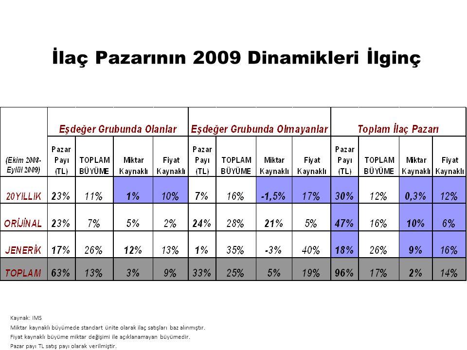 İlaç Pazarının 2009 Dinamikleri İlginç