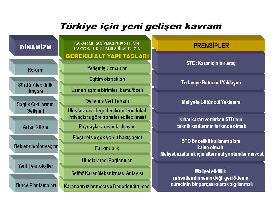 Türkiye için yeni gelişen kavram