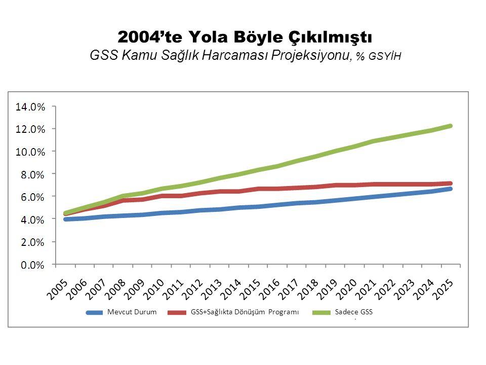 2004'te Yola Böyle Çıkılmıştı GSS Kamu Sağlık Harcaması Projeksiyonu, % GSYİH