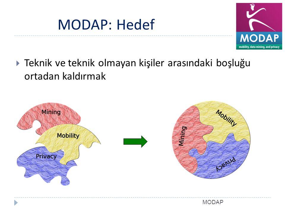 MODAP: Hedef Teknik ve teknik olmayan kişiler arasındaki boşluğu ortadan kaldırmak MODAP