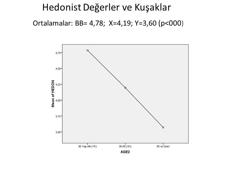 Hedonist Değerler ve Kuşaklar Ortalamalar: BB= 4,78; X=4,19; Y=3,60 (p<000)