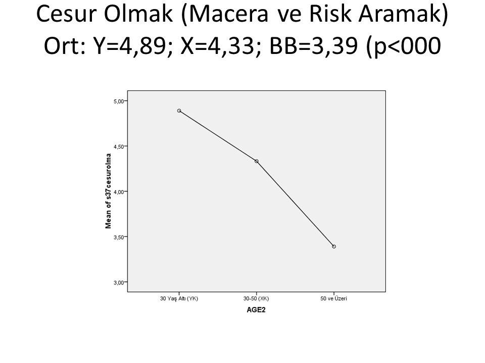 Cesur Olmak (Macera ve Risk Aramak) Ort: Y=4,89; X=4,33; BB=3,39 (p<000
